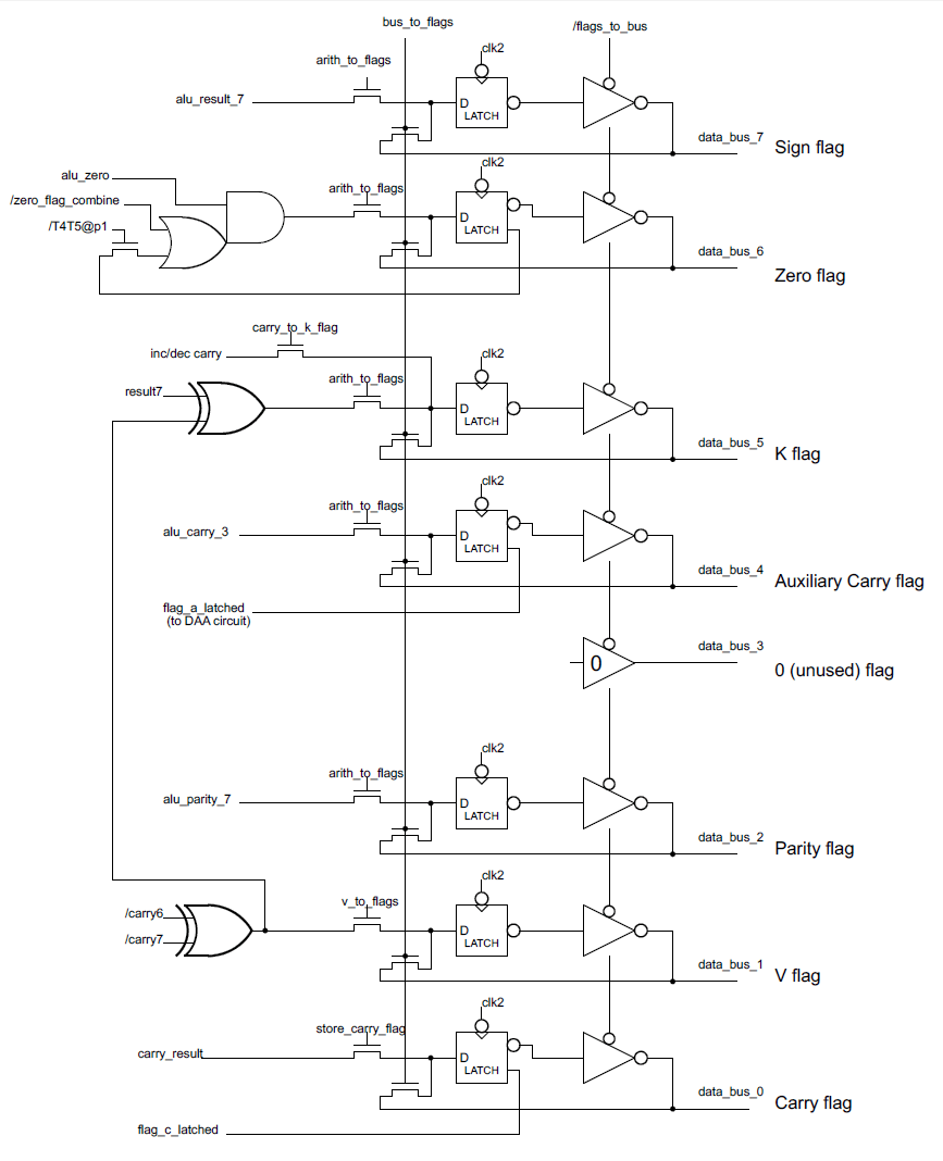 hight resolution of schematic of the flag storage in the 8085 microprocessor