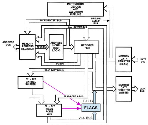 small resolution of block diagram of the arm1 processor showing the flags