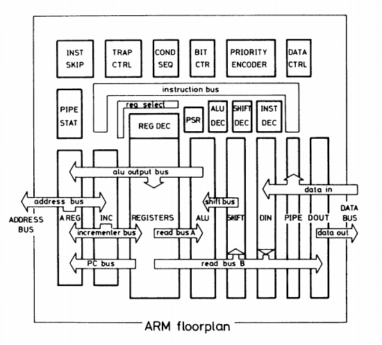The ARM1 processor's flags, reverse engineered