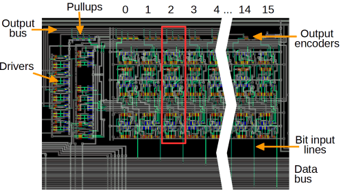 small resolution of the priority encoder circuit in the arm1 consists of 16 slices one for each bit