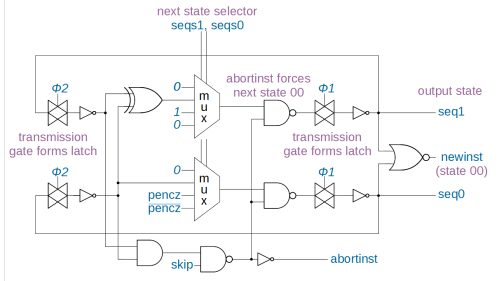 small resolution of schematic of the instruction sequencing circuit from the arm1 processor