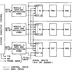Architecture Of 8085 Microprocessor With Block Diagram Pdf S10 Radio Wiring The Texas Instruments Tmx 1795 Almost First