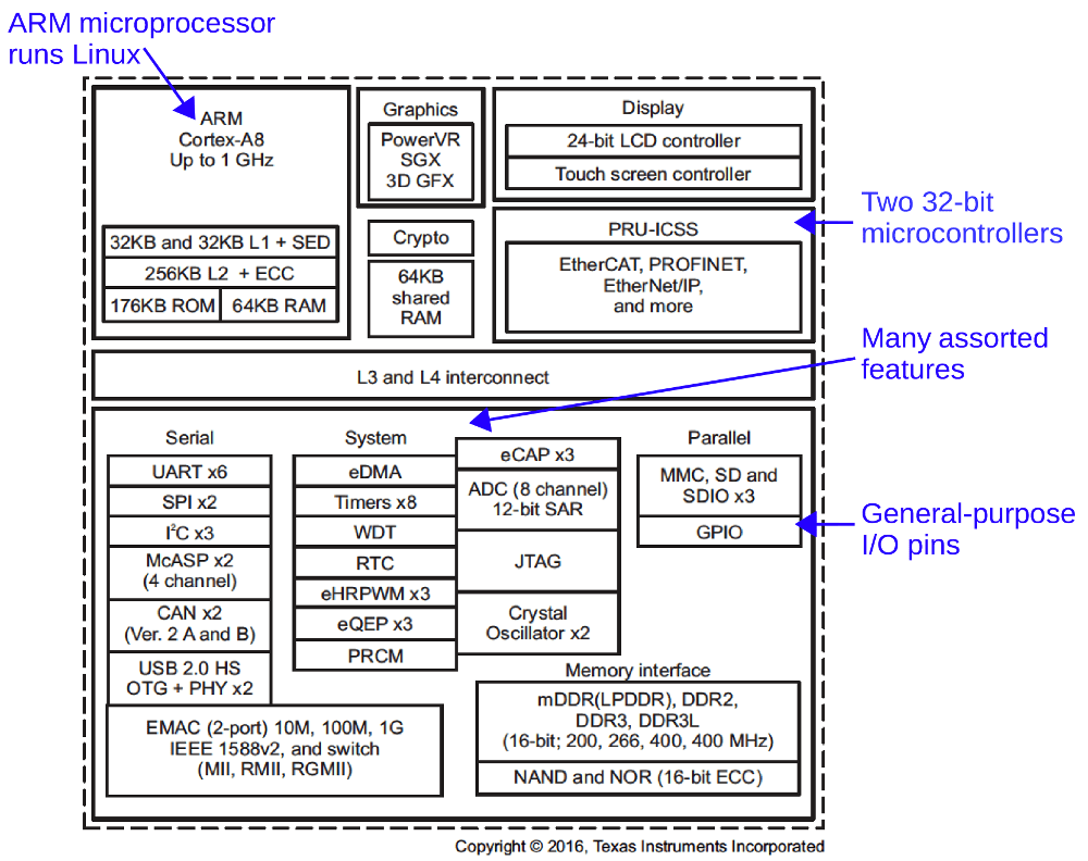 medium resolution of functional diagram of the complex processor powering the beaglebone black the ti am3358 sitara processor