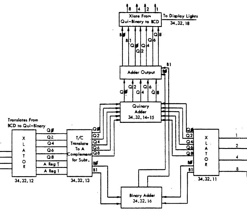 Qui-binary arithmetic: how a 1960s IBM mainframe does math