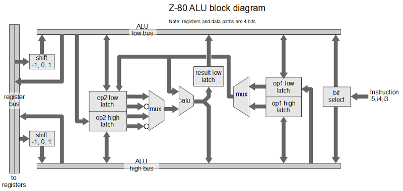 The Z-80 has a 4-bit ALU. Here's how it works.