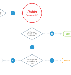a simple version of robin s auto booking logic [ 1024 x 768 Pixel ]