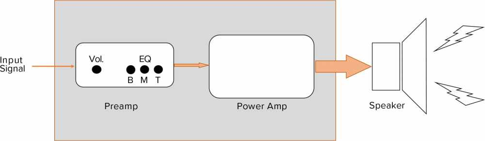 medium resolution of in reality the amp and speaker are an interconnected electrical system with complex push pull dynamic feedback between the two