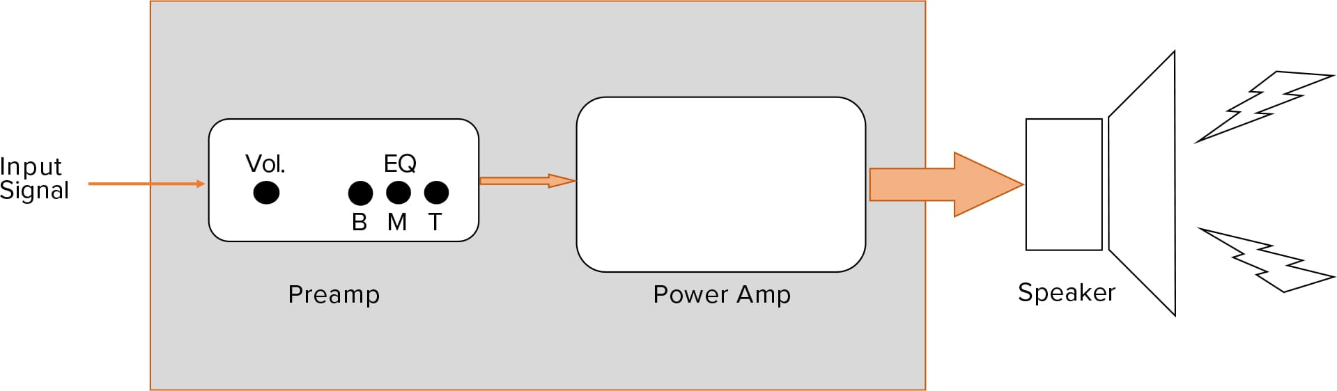 hight resolution of in reality the amp and speaker are an interconnected electrical system with complex push pull dynamic feedback between the two