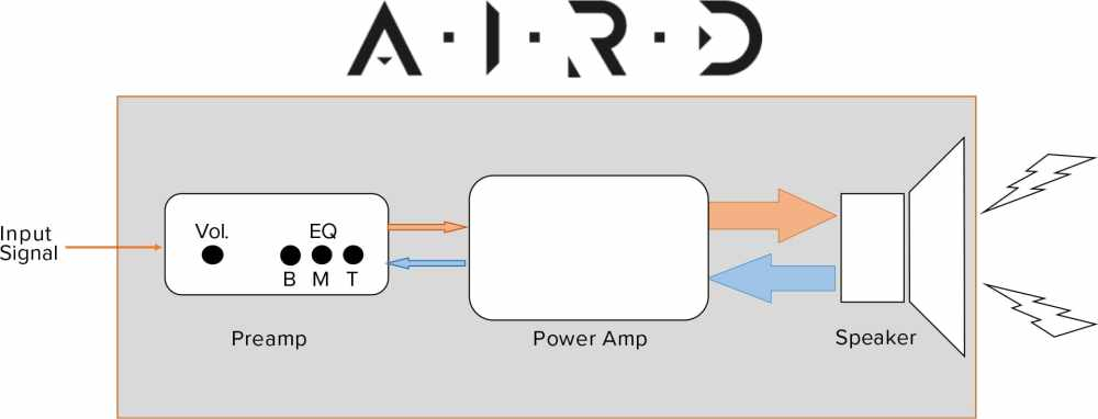 medium resolution of the new aird technology considers the amp and speaker as a complete system in order to capture the electrical interaction between the amp and the speaker in