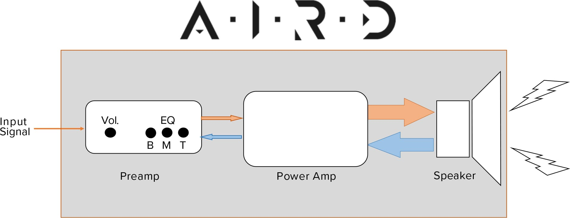 hight resolution of the new aird technology considers the amp and speaker as a complete system in order to capture the electrical interaction between the amp and the speaker in