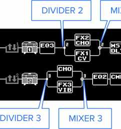 the exit point into each chain is called the mixer this functions as you might expect determining how to mix the signals from ch a and ch b back into the  [ 1911 x 742 Pixel ]