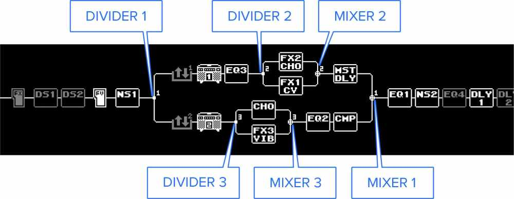 medium resolution of the exit point into each chain is called the mixer this functions as you might expect determining how to mix the signals from ch a and ch b back into the