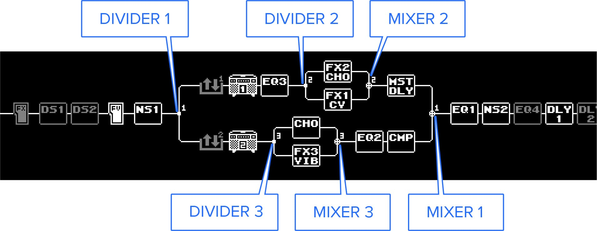 hight resolution of the exit point into each chain is called the mixer this functions as you might expect determining how to mix the signals from ch a and ch b back into the