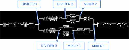 small resolution of the exit point into each chain is called the mixer this functions as you might expect determining how to mix the signals from ch a and ch b back into the
