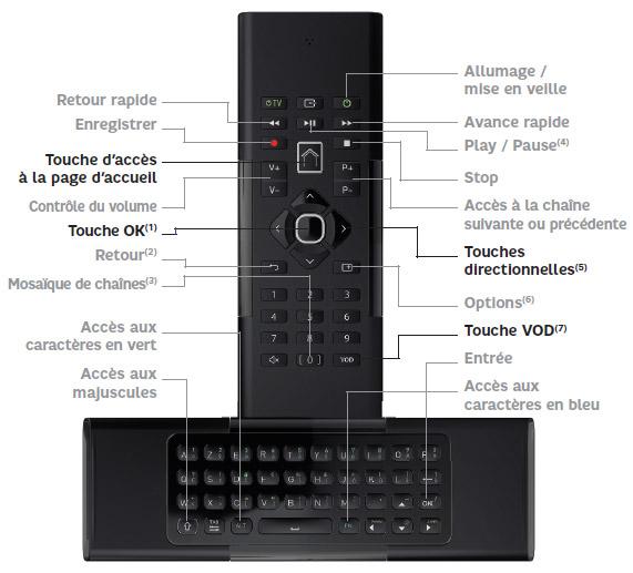 Box 4K de SFR : télécommande