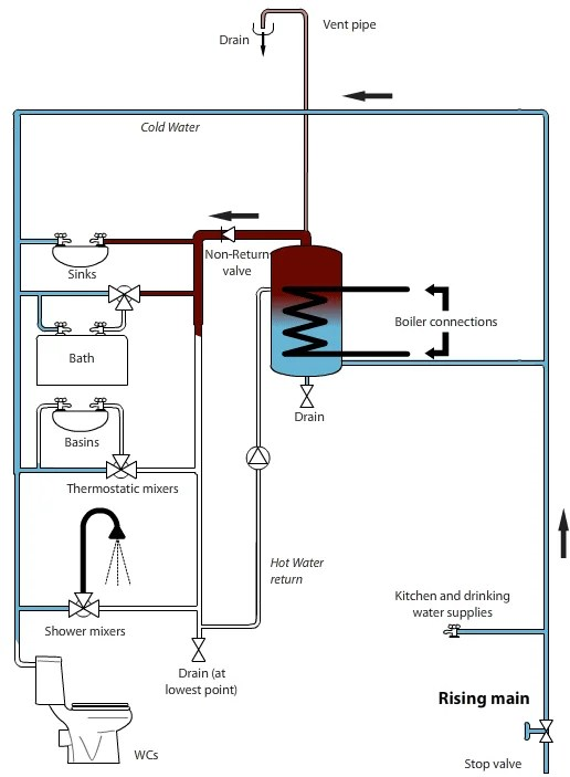 Simplified hot water storage system