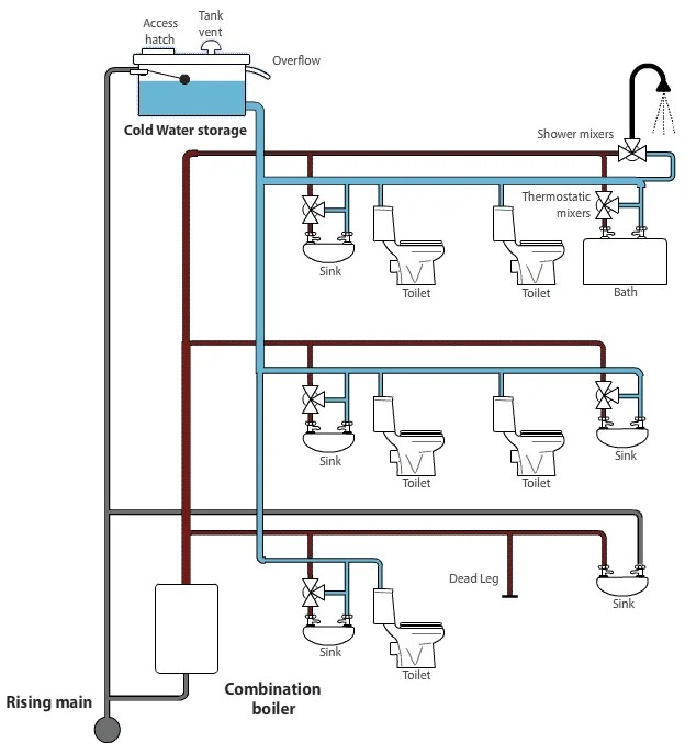 Simplified mains pressure hot water system with separate cold water storage supply