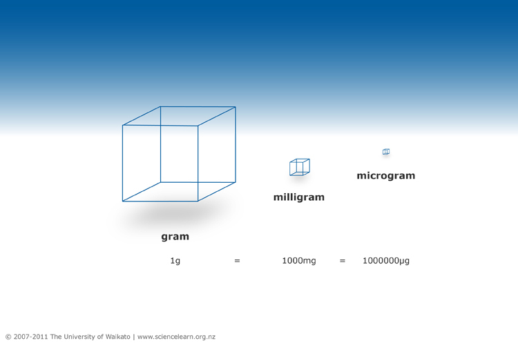 The relationship between a gram milligram and microgram ...