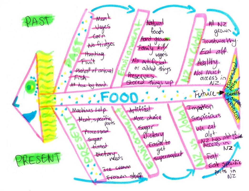 hight resolution of future foods fishbone diagram