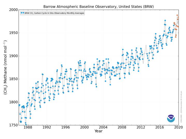 Methane levels at Barrow, Alaska