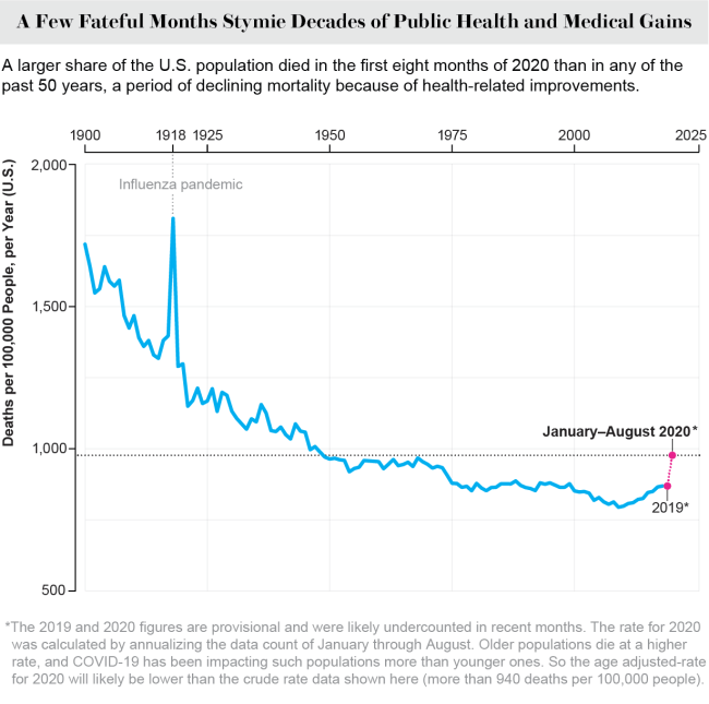 Chart shows crude death rates, by month. The U.S. experienced the highest monthly death rate of the past two decades in April 2020.