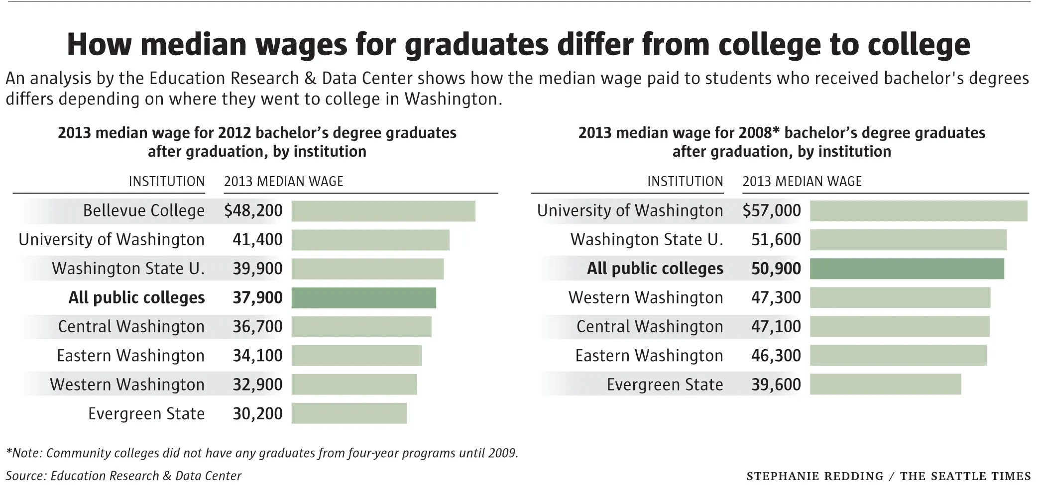 Which College Or University Tops The List Of Median Wages