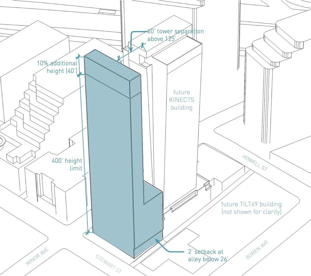 Large Real Estate Developers