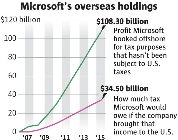 How Microsoft moves profits offshore to cut its tax bill