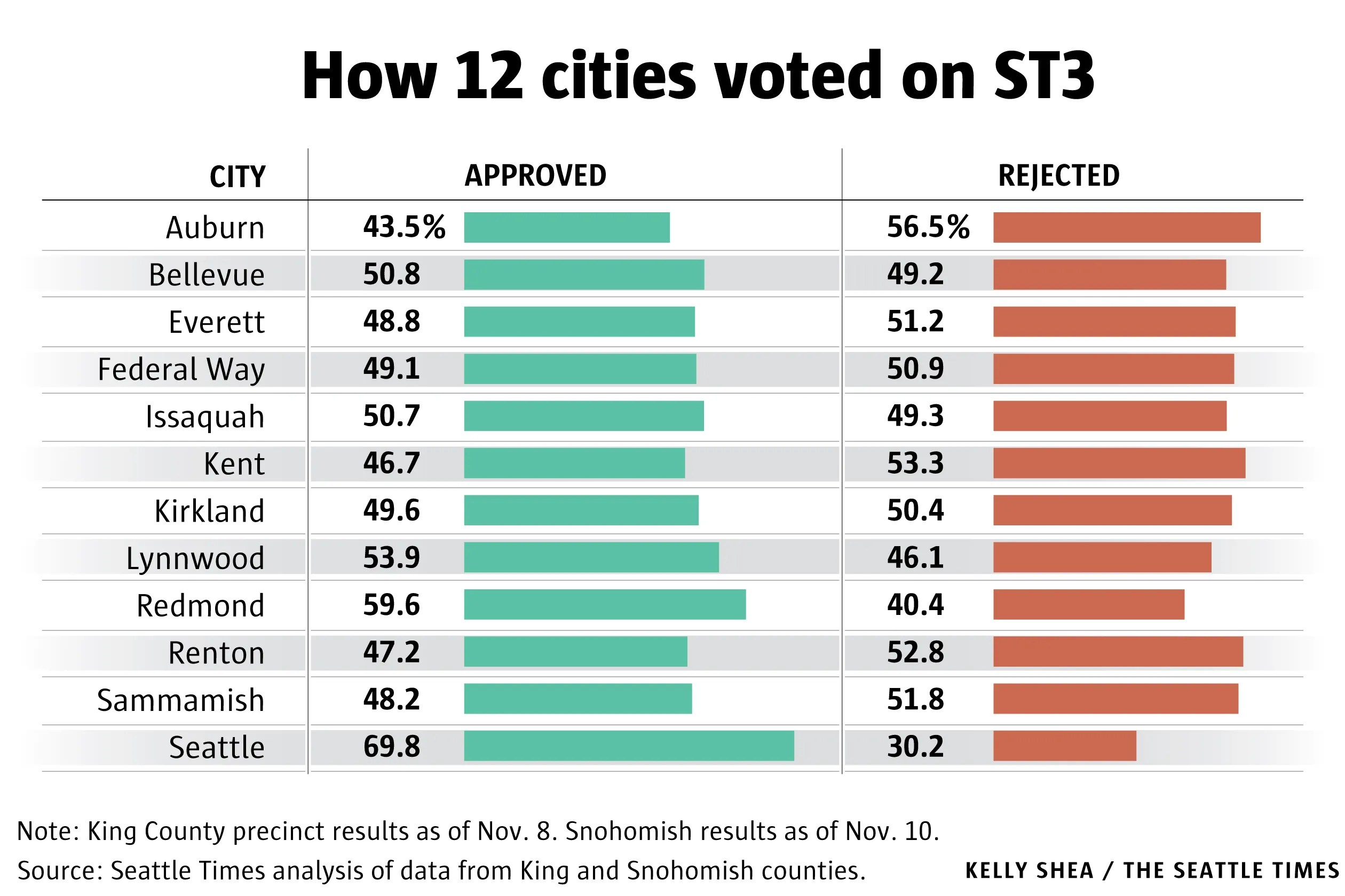 Seattle Times graphic.