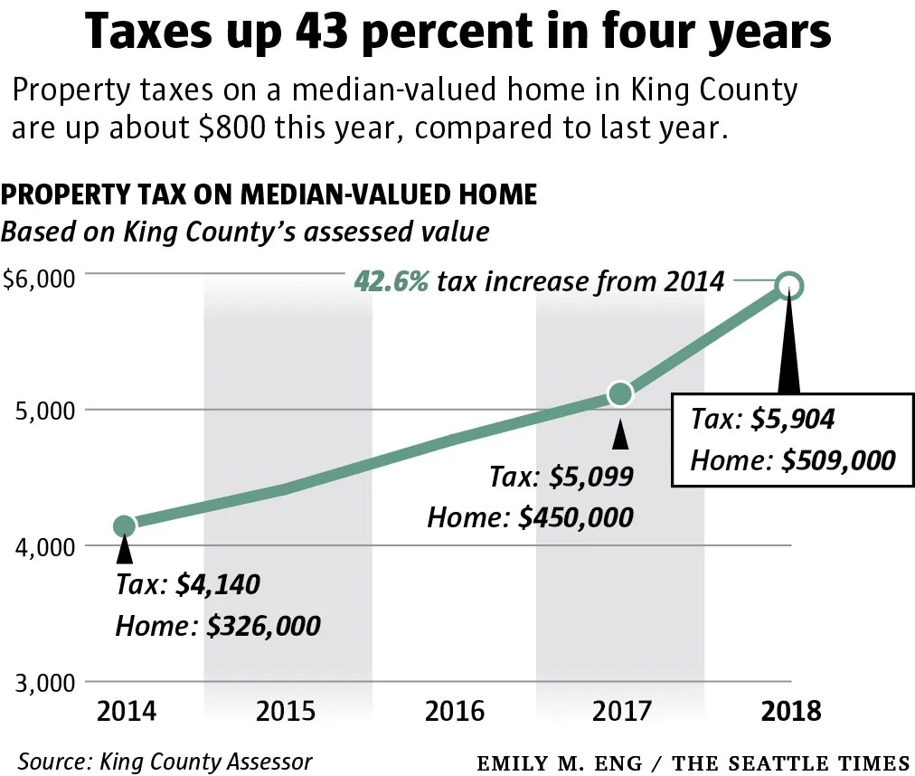 Property-tax Q&A: Why is your King County bill going up so