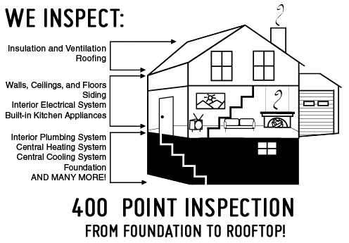 Home Inspections in Middle TN • Nashville,Franklin