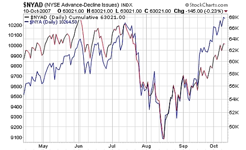 lack of stock market