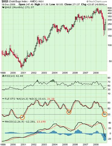 Chart15