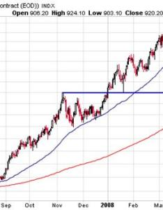 year gold chart ready to take another crack at oz also the case for seeking alpha rh seekingalpha