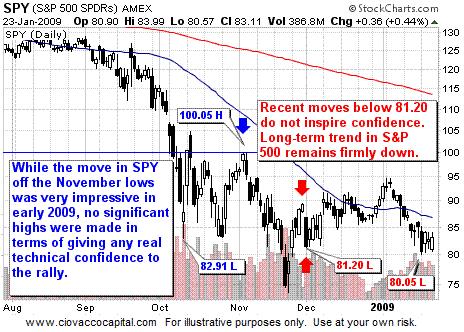 S&P 500 ETF - SPY - Long