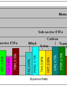 Etfexpenseg also comparing green energy etfs seeking alpha rh seekingalpha