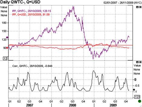 Oil performance  Jan 2007 thru end Nov 2009