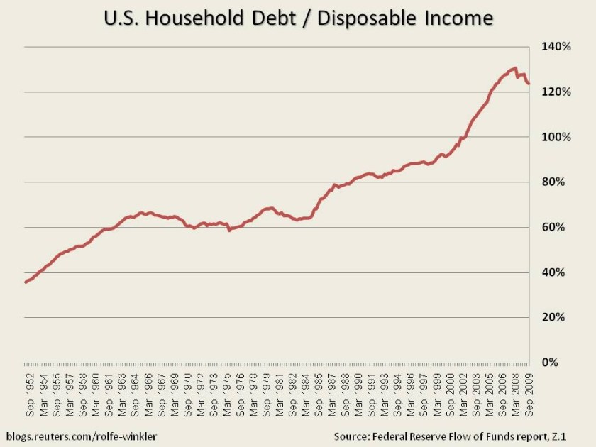 Image result for U.S. personal debt