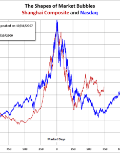 The next chart adds dow of late roaring twenties and crash here we see  more gradual bull market over first five years with major also shape bubbles including gold seeking alpha rh seekingalpha