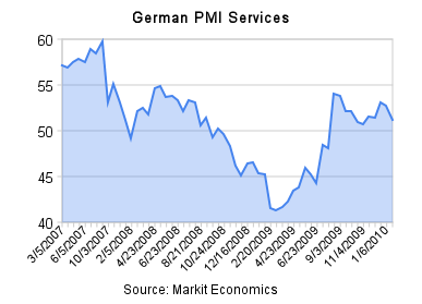 german_pmi_services