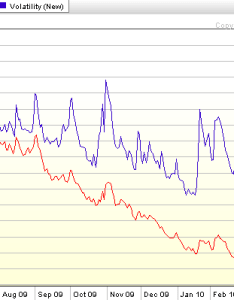 Click to enlarge also chart of the week vxx vs vix seeking alpha rh seekingalpha