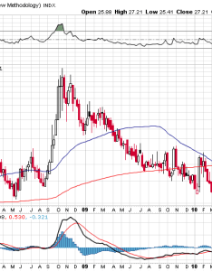 Volatility vix vxx price chart september also how the has historically forecast stock prices seeking alpha rh seekingalpha