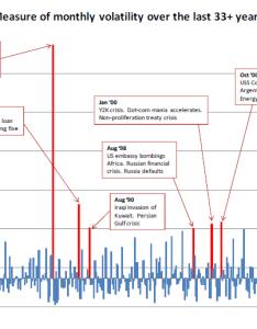 Historical monthly    volatility chart also spdr trust etf rh seekingalpha