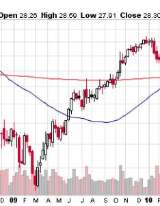 Microsoft stock price chart also  look at valuations of google apple and intel seeking rh seekingalpha
