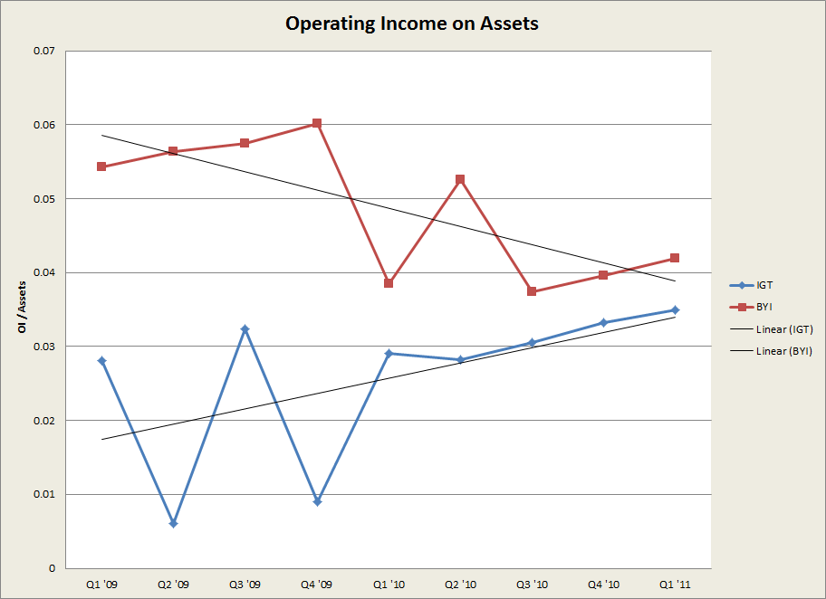 Operating Income on Assets