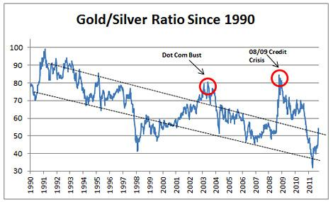 Gold/Silver Ratio Since 1990