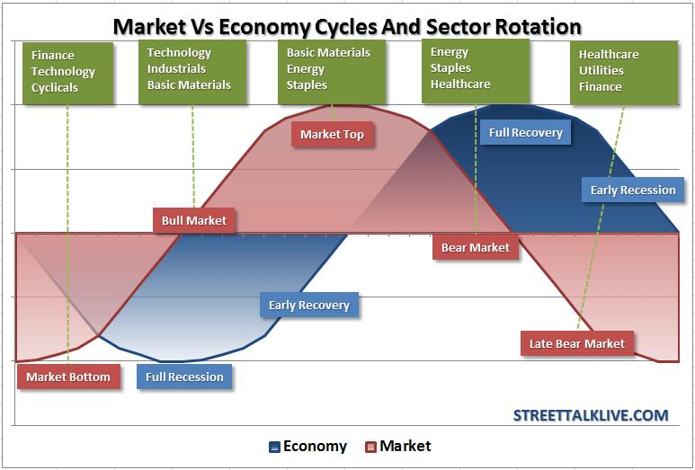 Market Vs. Economic Cycles And Sector Rotation | Seeking Alpha