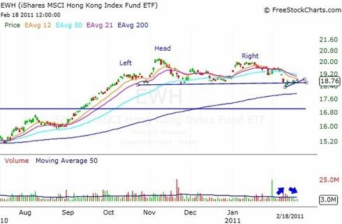 Hong Kong ETF. EWH. sets up for further declines - Bruce Powers | Seeking Alpha