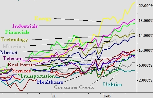 Comparación crecimientos sectores económicos Noviembre 2010 - Febrero 2011 (Fuente: http://seekingalpha.com/article/254192-weekly-market-outlook-energy-and-consumer-sectors-making-big-moves)