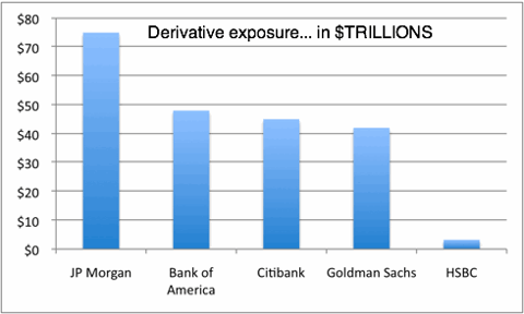 gpc 11-10-3 top five derivative exposure
